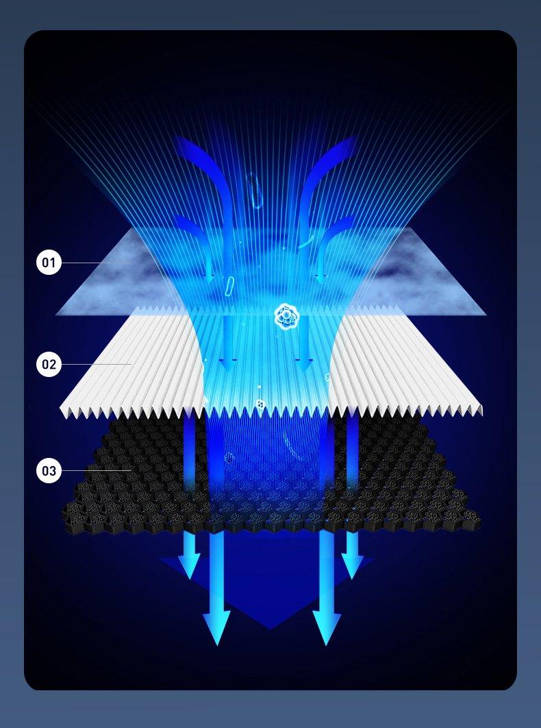 čistilec zraka HEPA filter