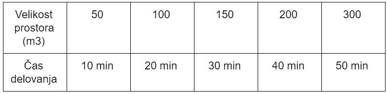 Generator ozona 10 g na uro - čas delovanja